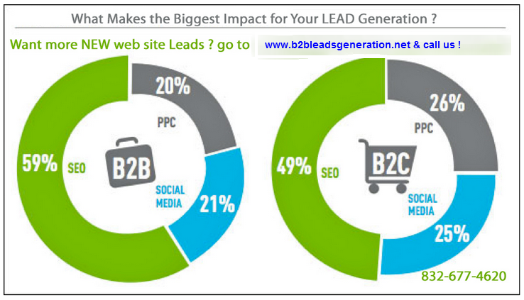 importance of internet presence for b2b and b2c businesses Business-to-business selling is much different than business-to-consumer marketing in several whatever their form, internet marketing exchanges can be beneficial to businesses in several suppliers who establish a presence on a b2b marketplace site that sees heavy traffic can save.